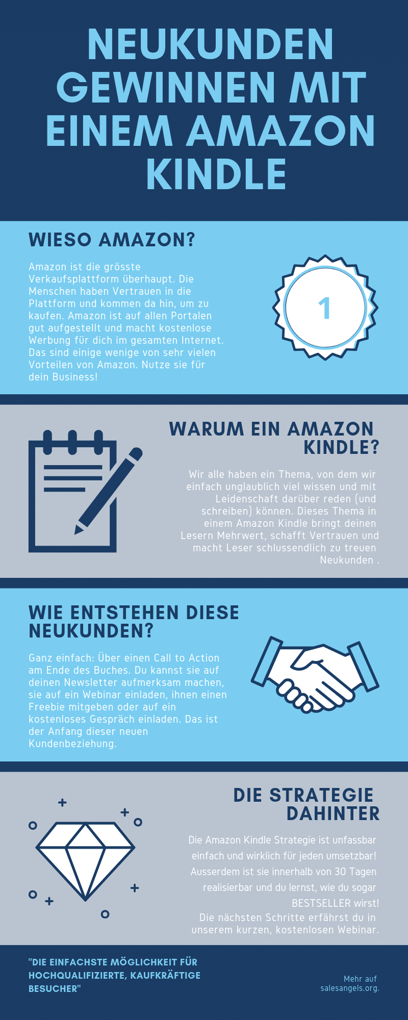 Online Marketing mit Amazon